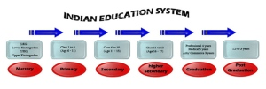 Education Diagram
